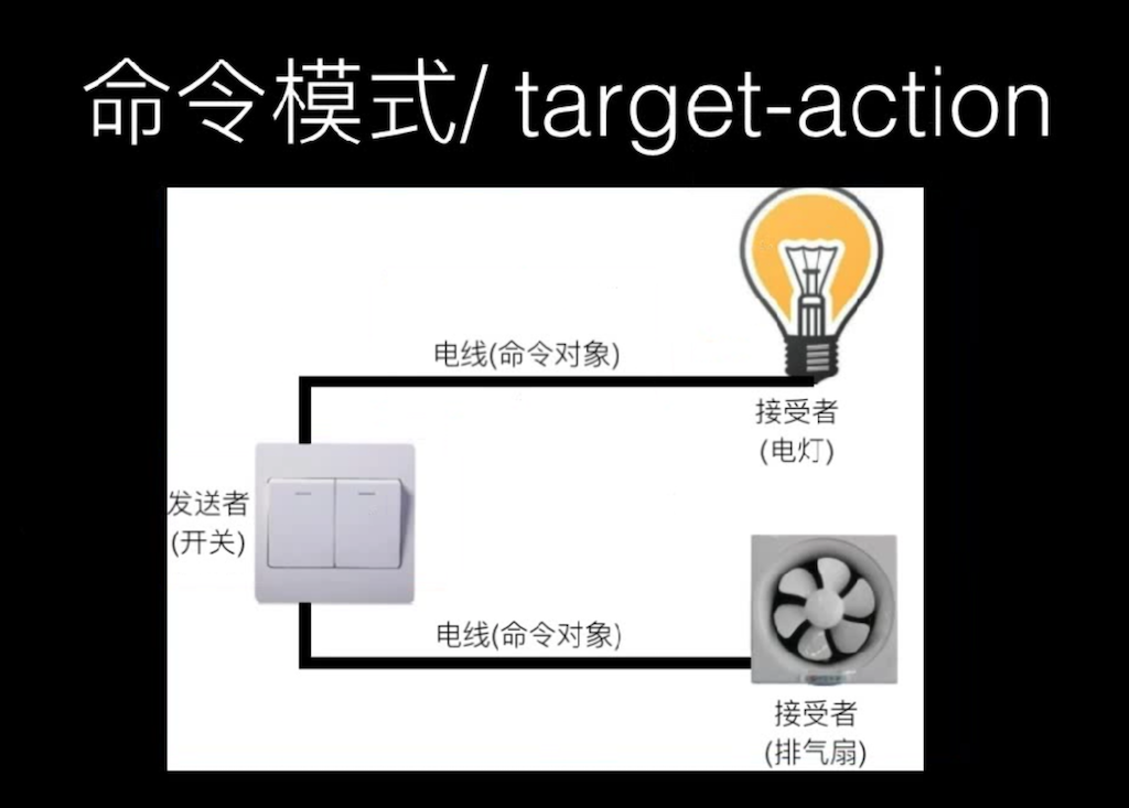 target-action